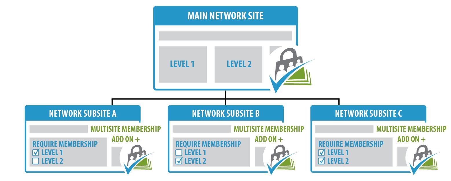 Paid Membership PRO Build Membership Website in Minutes (Review 2019)